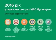 В сервисных центрах МВД Луганщины подвели итоги работы в 2016 году
