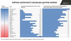 """Северодонецк попал в пятерку """"небезопасных"""" городов в Украине"""